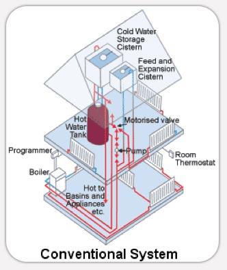 Basildon Boilers | Boiler Repair | Combi Boiler | Boiler Types